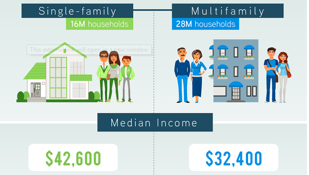How the single-family renter differs from the multifamily renter